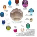 Popular Gemstones by Month